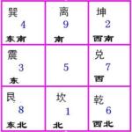 九宫是奇门遁甲排局的框架和阵地